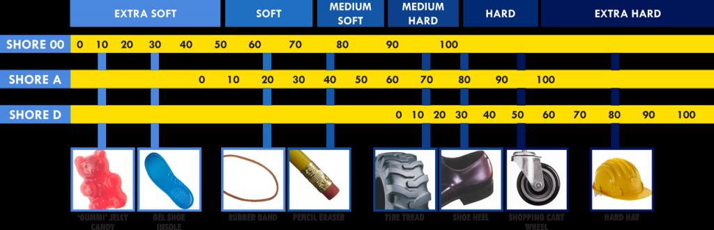 Dit is een afbeelding van durometerchart